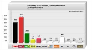 Wahlergebnis grafische Darstellung